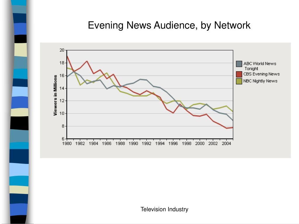 Evening News Audience, by Network