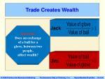 trade creates wealth10