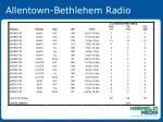 allentown bethlehem radio55