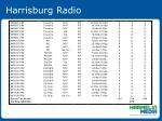 harrisburg radio30