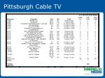 pittsburgh cable tv47