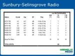 sunbury selinsgrove radio