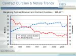 contract duration notice trends14