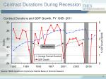 contract durations during recession