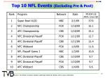 top 10 nfl events excluding pre post