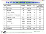 top 10 series cable excluding sports