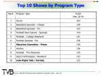 top 10 shows by program type