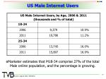 us male internet users
