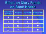 effect on diary foods on bone health