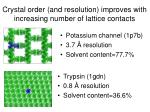 crystal order and resolution improves with increasing number of lattice contacts