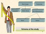 scheme of the study