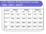 u s history achievement levels 1994 2001 naep