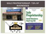 sole proprietorship 72 of businesses