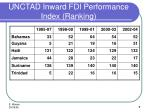 unctad inward fdi performance index ranking