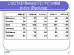 unctad inward fdi potential index ranking
