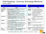 epia roadmap summary technology milestones 2010 2020