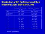 distribution of afi performers and their infections april 2004 march 2008