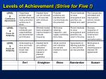 levels of achievement strive for five