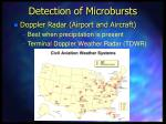 detection of microbursts