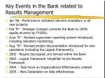 key events in the bank related to results management
