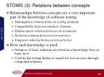 stows 3 relations between concepts