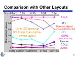 comparison with other layouts64