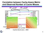 correlation between cache aware metric and observed number of cache misses