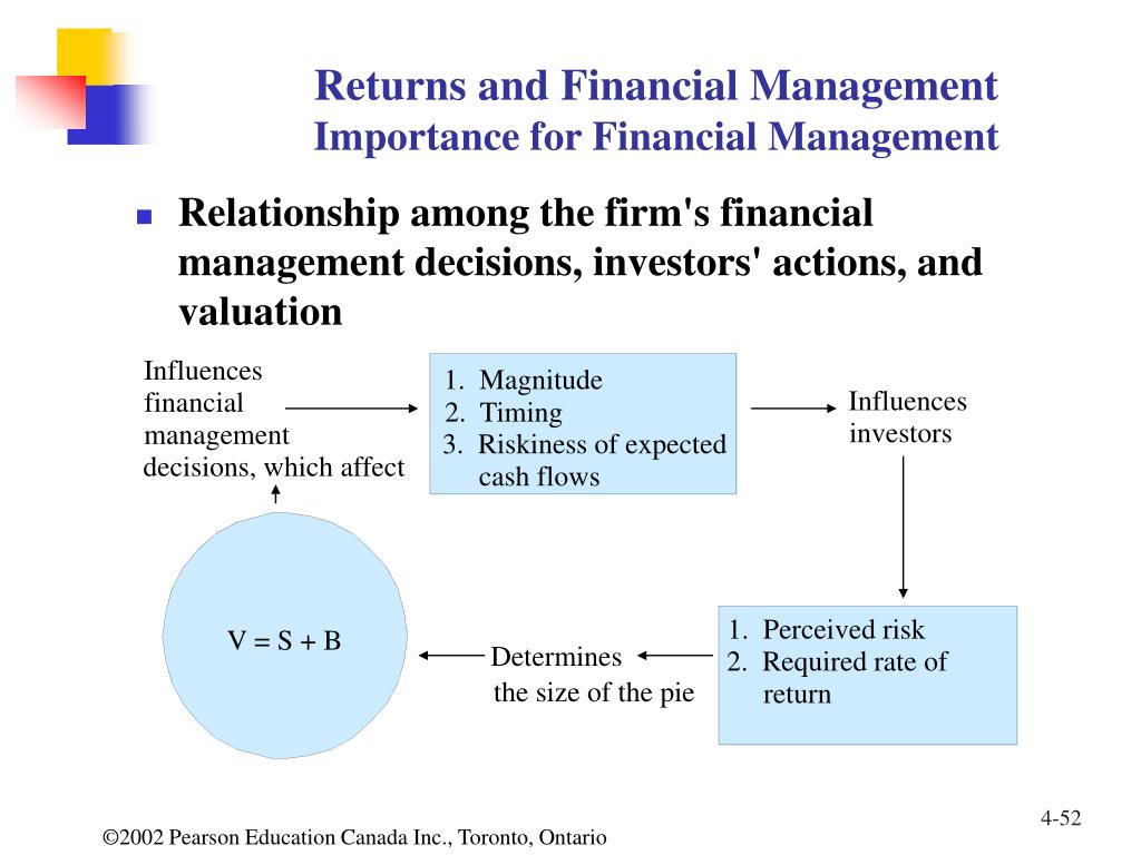 Returns and Financial Management
