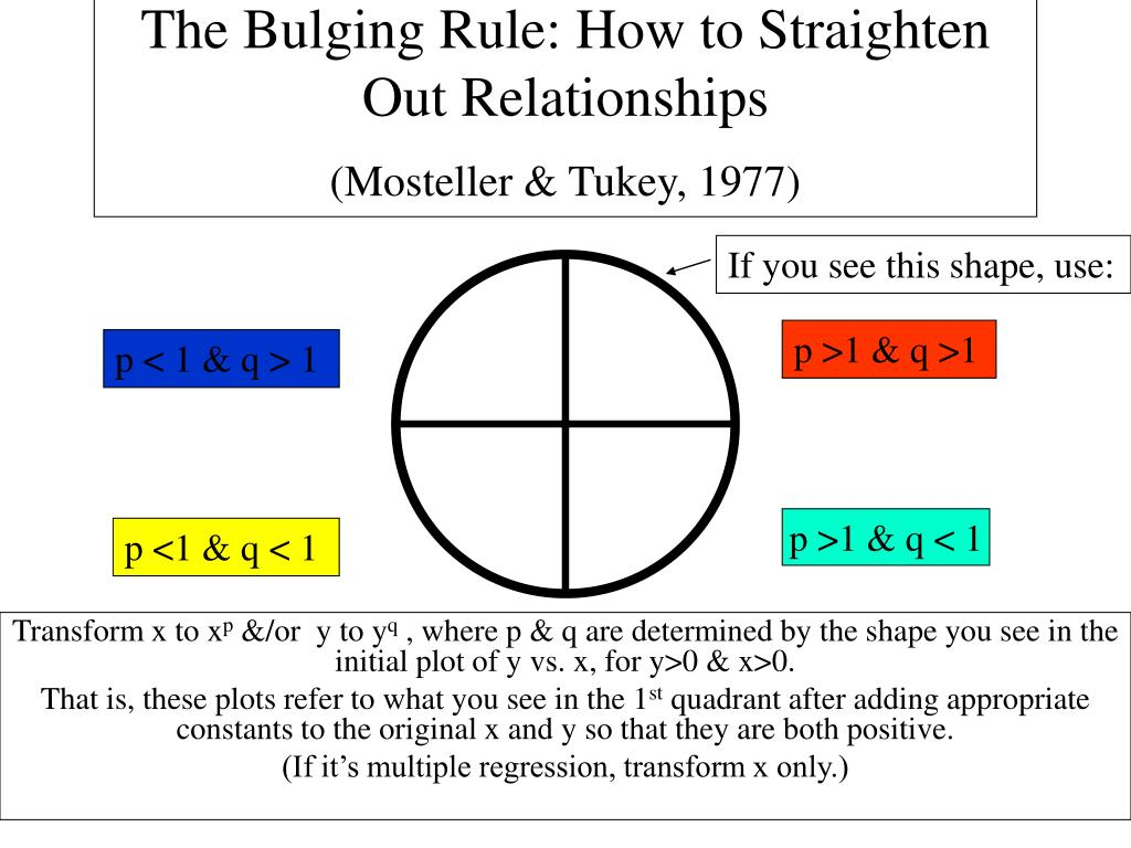 the bulging rule how to straighten out relationships mosteller tukey 1977 l.