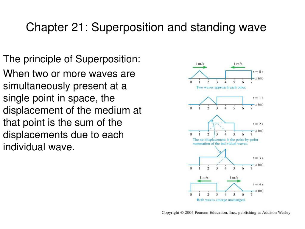 chapter 21 superposition and standing wave l.