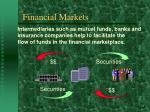 financial markets11