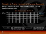 growth trade impact of current account