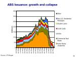 abs issuance growth and collapse