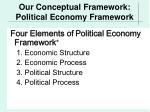 our conceptual framework political economy framework
