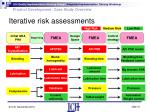 iterative risk assessments