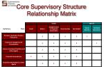 core supervisory structure relationship matrix