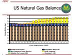 us natural gas balance