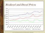 biodiesel and diesel prices