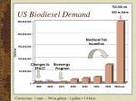 us biodiesel demand