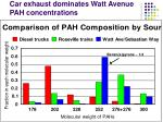 car exhaust dominates watt avenue pah concentrations