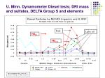 u minn dynamometer diesel tests dri mass and sulfates delta group s and elements