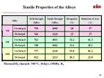 tensile properties of the alloys