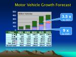 motor vehicle growth forecast