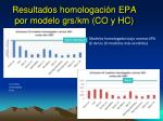 resultados homologaci n epa por modelo grs km co y hc