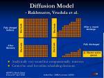diffusion model rakhmatov vrudula et al