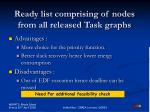 ready list comprising of nodes from all released task graphs