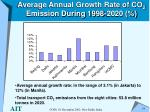 average annual growth rate of co 2 emission during 1998 2020