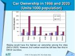 car ownership in 1998 and 2020 units 1000 population