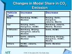 changes in modal share in co 2 emission