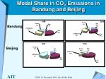 modal share in co 2 emissions in bandung and beijing